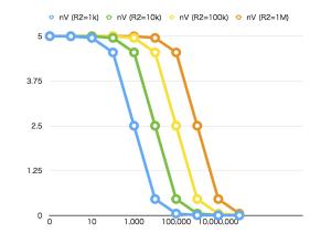 R2によるnVの変化(横軸がR1の変化)